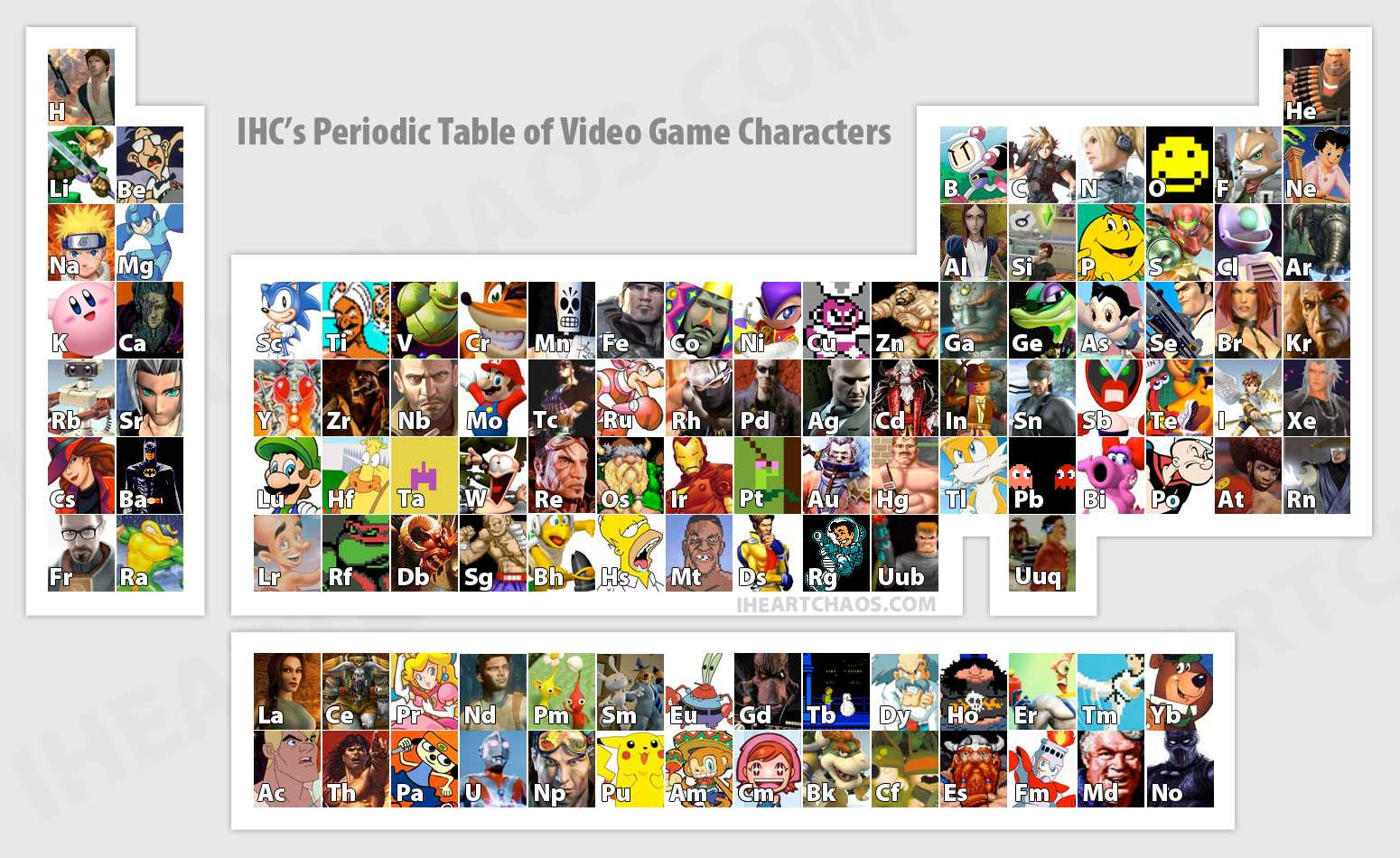 Video game characters in the periodic table of elements walyou on image or here to enlarge urtaz Choice Image