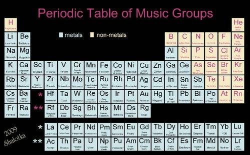 19 cool geeky periodic table of elements art walyou if you like music a lot you could create your own periodic table of music groups just like this elemental music fan here urtaz Images