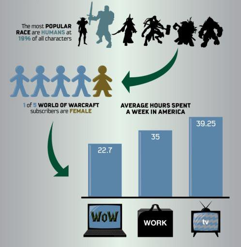 world of warcraft statistics made easy for you walyou