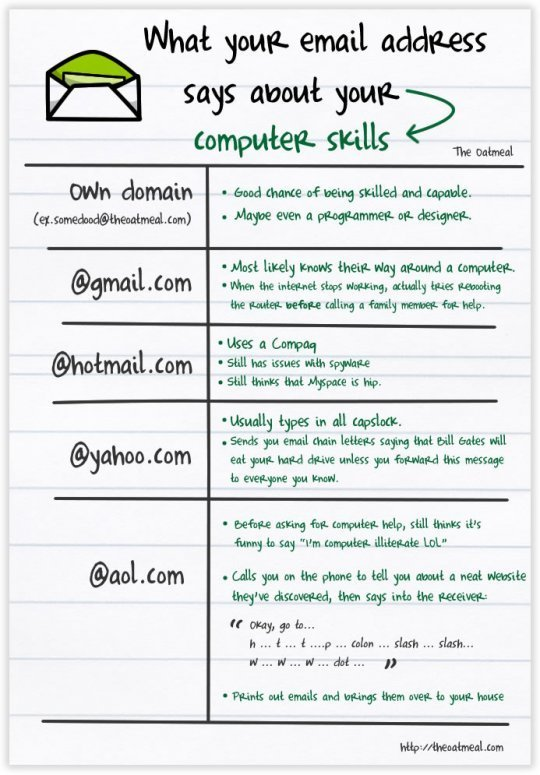 funny email address chart comparison