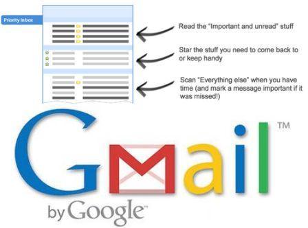 Gmail Priority box