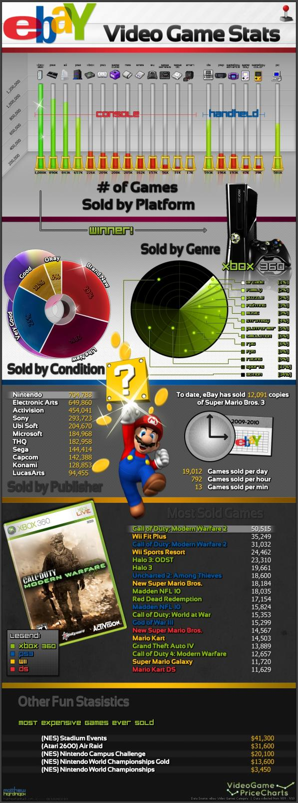 ebay video games infographic