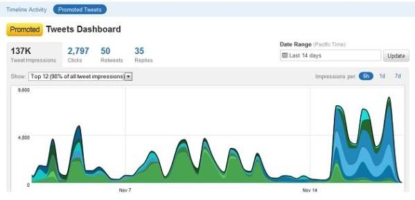 twitter analytics screenshot page
